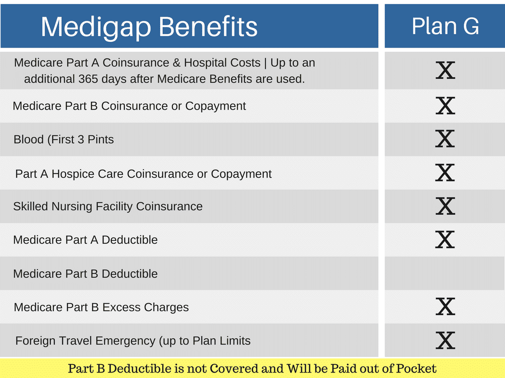 Medicare Supplement Plan G comparison