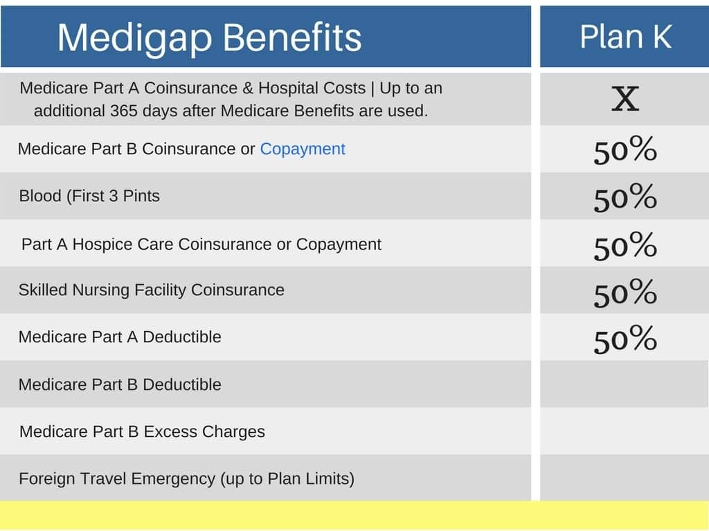 Medicare Supplement Plan K comparison