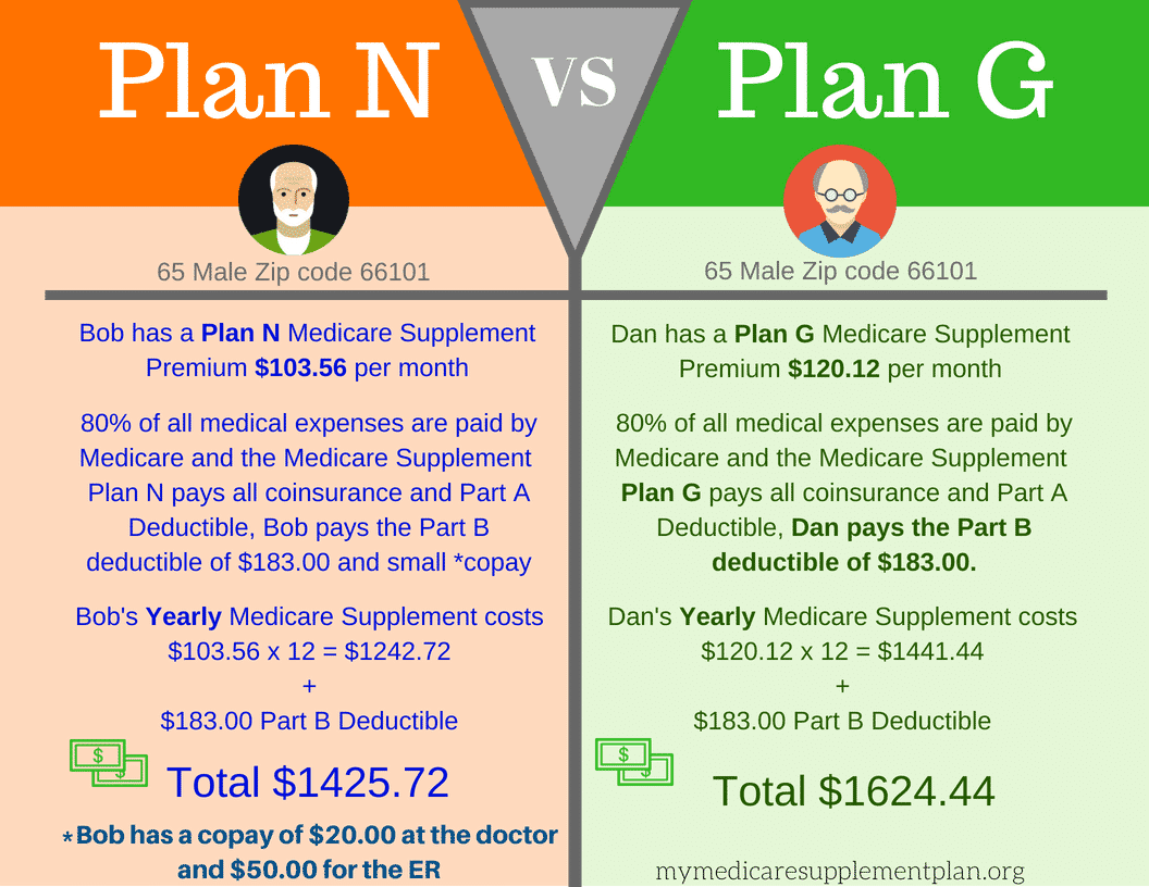 Medicare Supplement Plan N M.O.M State