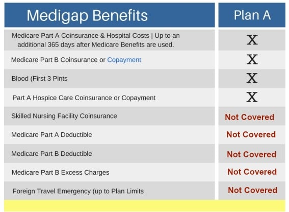Medicare Supplement Plan A Comparison