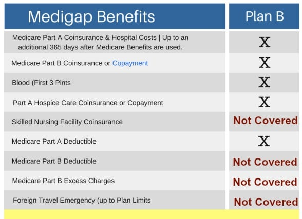 Medicare supplement plan B comparison
