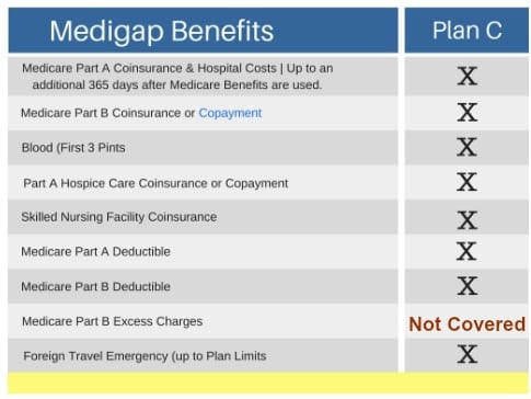 Medicare plan C comparison