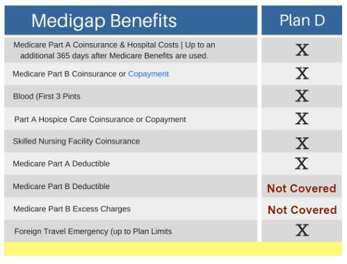 Medicare supplement plan D comparison